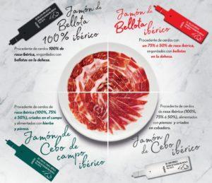 soorten spaanse ham