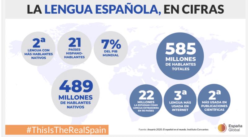 Spaans in cijfers